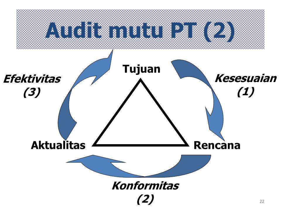 Audit mutu PT (2) Tujuan Efektivitas (3) Kesesuaian (1) Aktualitas
