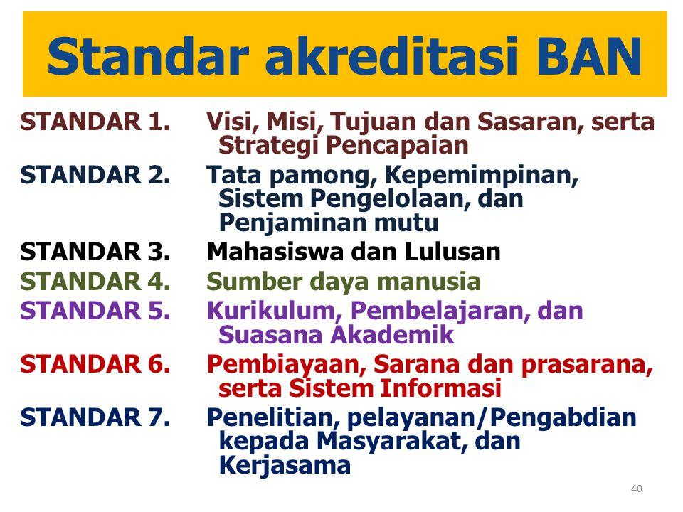 Standar akreditasi BAN