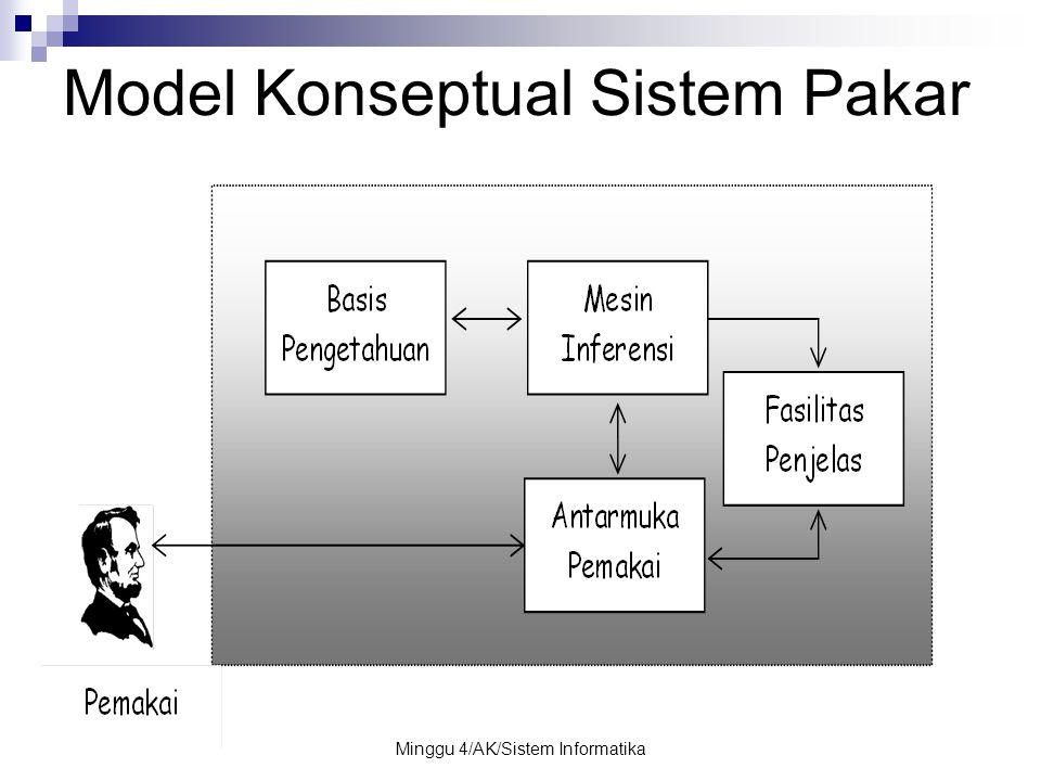 Model Konseptual Sistem Pakar