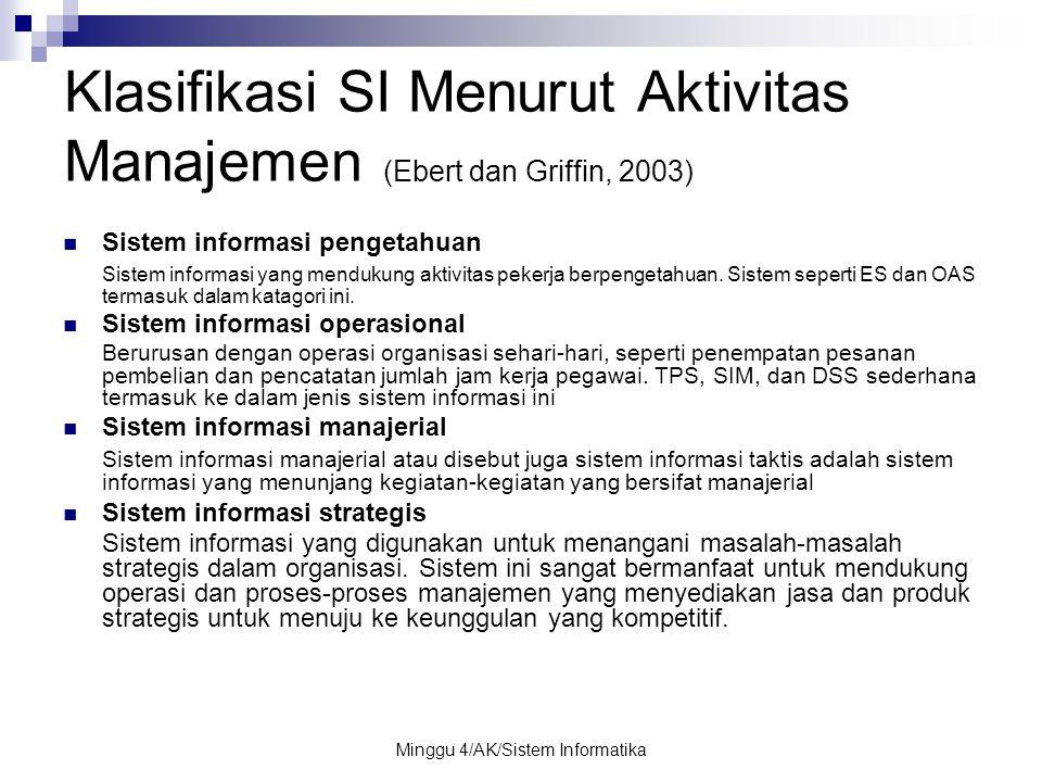Klasifikasi SI Menurut Aktivitas Manajemen (Ebert dan Griffin, 2003)