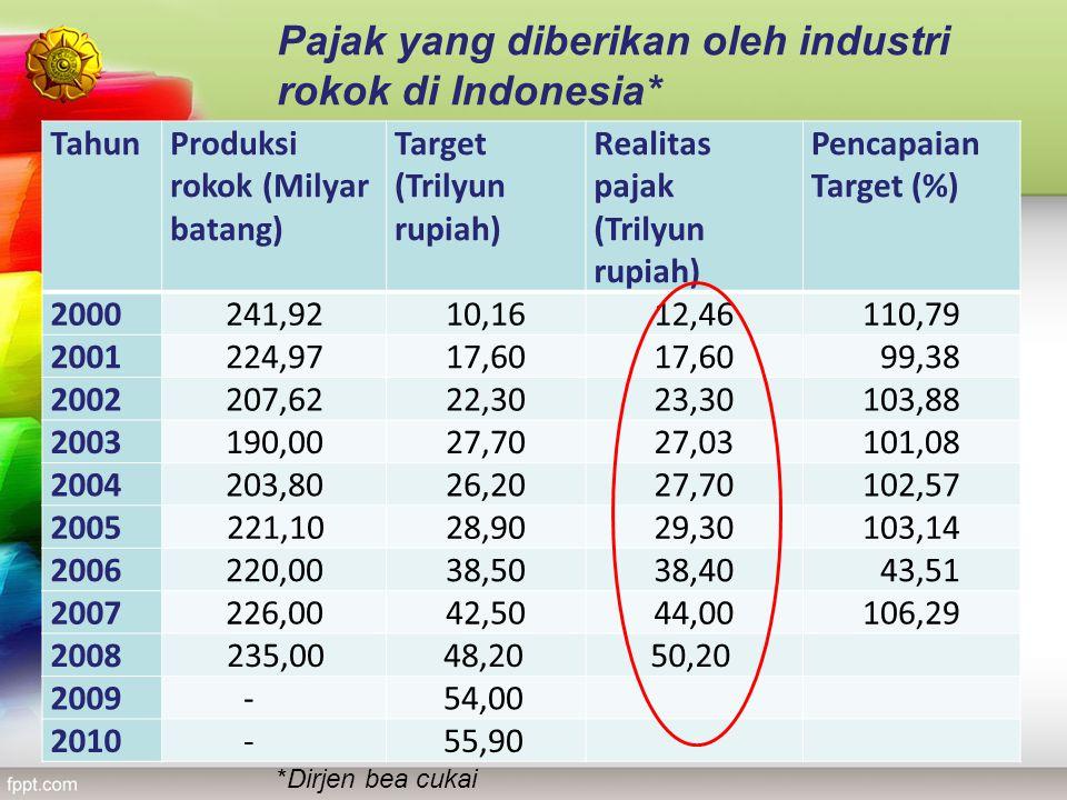 Pajak yang diberikan oleh industri rokok di Indonesia*