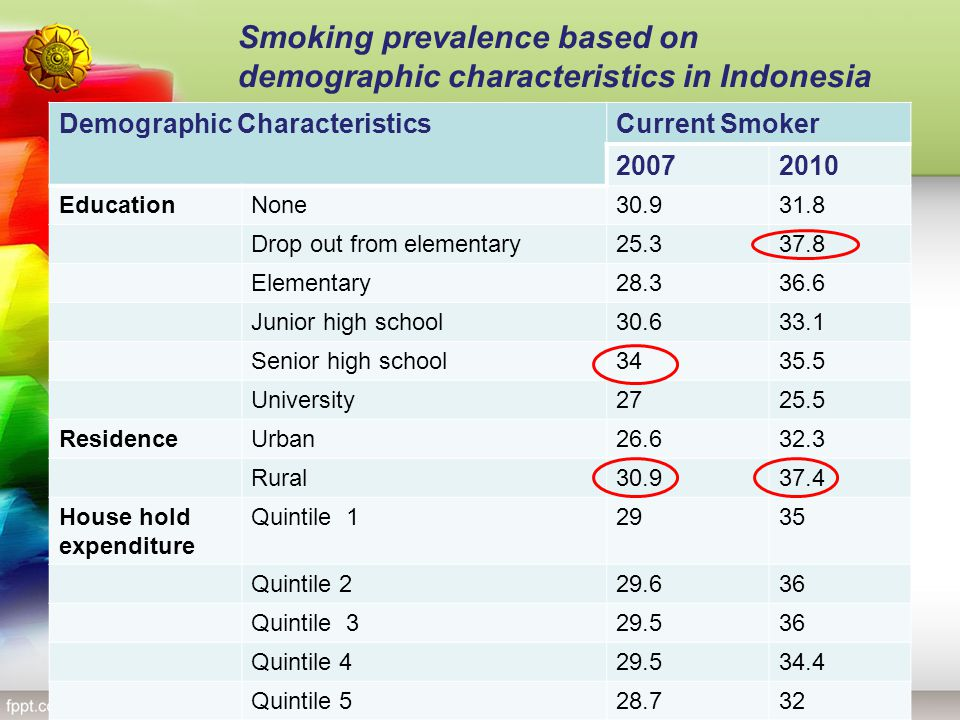 Smoking prevalence based on demographic characteristics in Indonesia