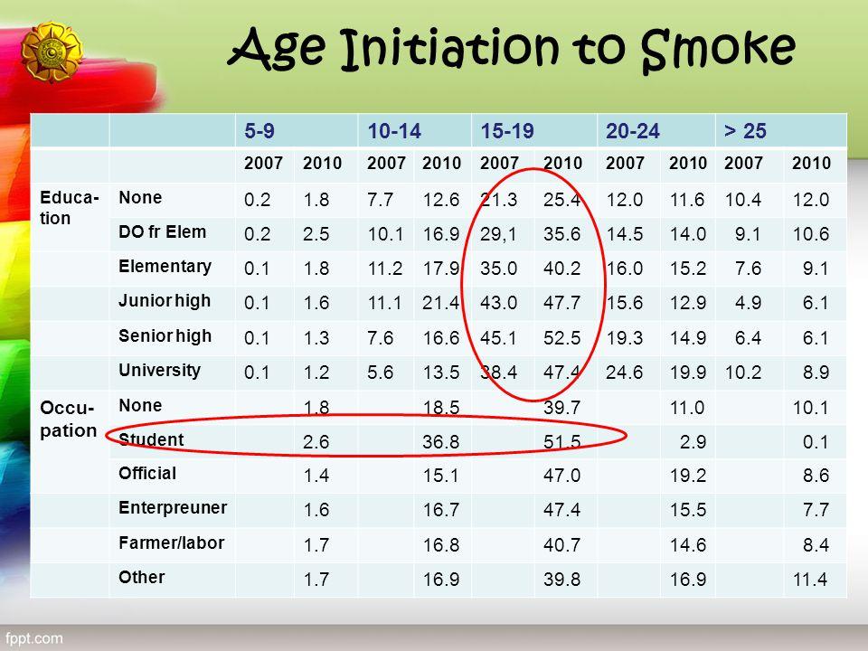 Age Initiation to Smoke