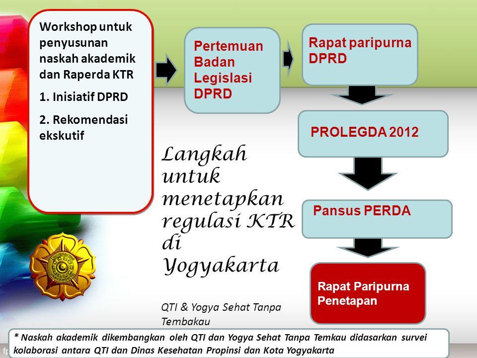 Langkah untuk menetapkan regulasi KTR di Yogyakarta