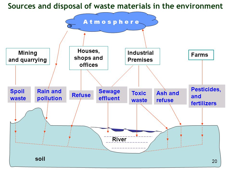 Sources and disposal of waste materials in the environment