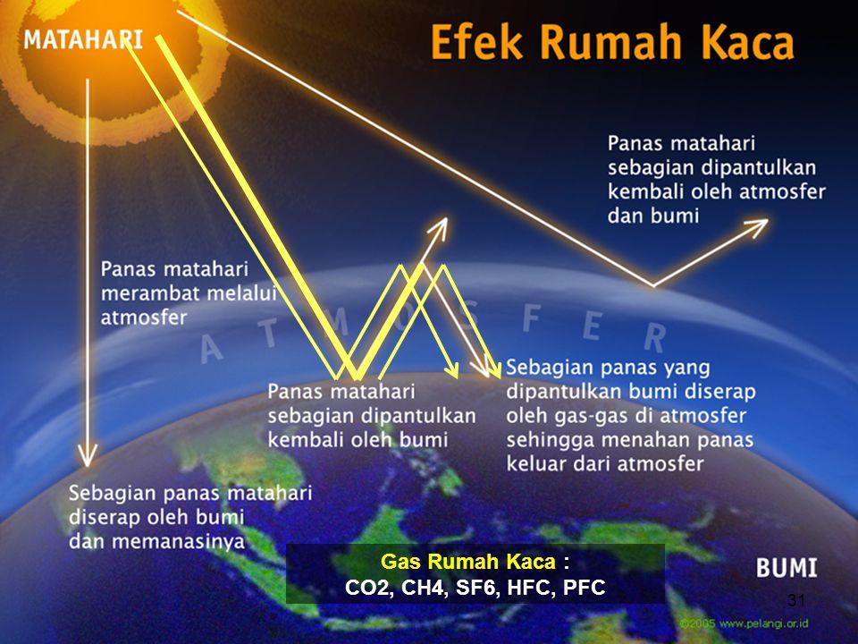 Gas Rumah Kaca : CO2, CH4, SF6, HFC, PFC