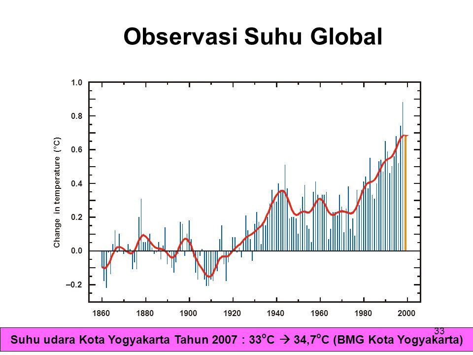 Observasi Suhu Global 1.0. 0.8. 0.6. 0.4. Change in temperature (°C) 0.2. 0.0. –0.2. 1860. 1880.