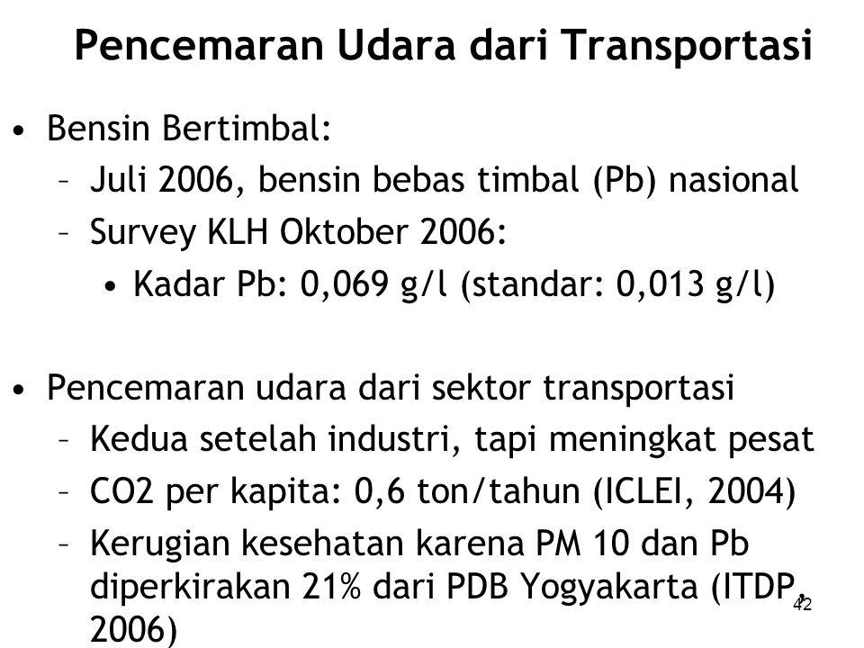 Pencemaran Udara dari Transportasi