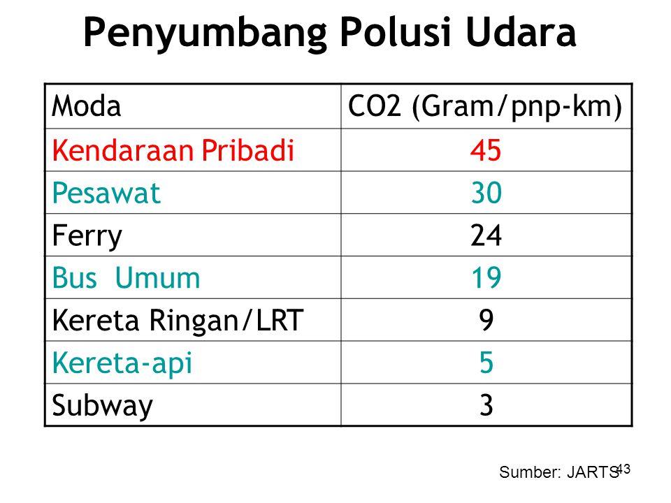 Penyumbang Polusi Udara