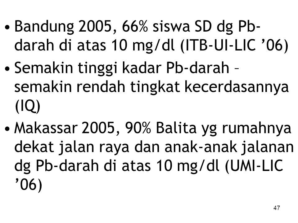 Bandung 2005, 66% siswa SD dg Pb-darah di atas 10 mg/dl (ITB-UI-LIC '06)