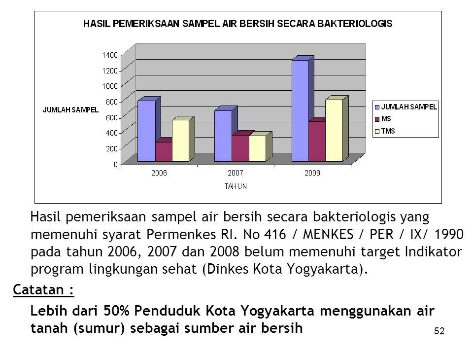 Hasil pemeriksaan sampel air bersih secara bakteriologis yang memenuhi syarat Permenkes RI. No 416 / MENKES / PER / IX/ 1990 pada tahun 2006, 2007 dan 2008 belum memenuhi target Indikator program lingkungan sehat (Dinkes Kota Yogyakarta).