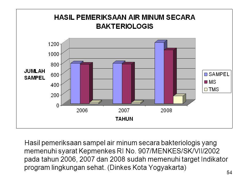 Hasil pemeriksaan sampel air minum secara bakteriologis yang memenuhi syarat Kepmenkes RI No.
