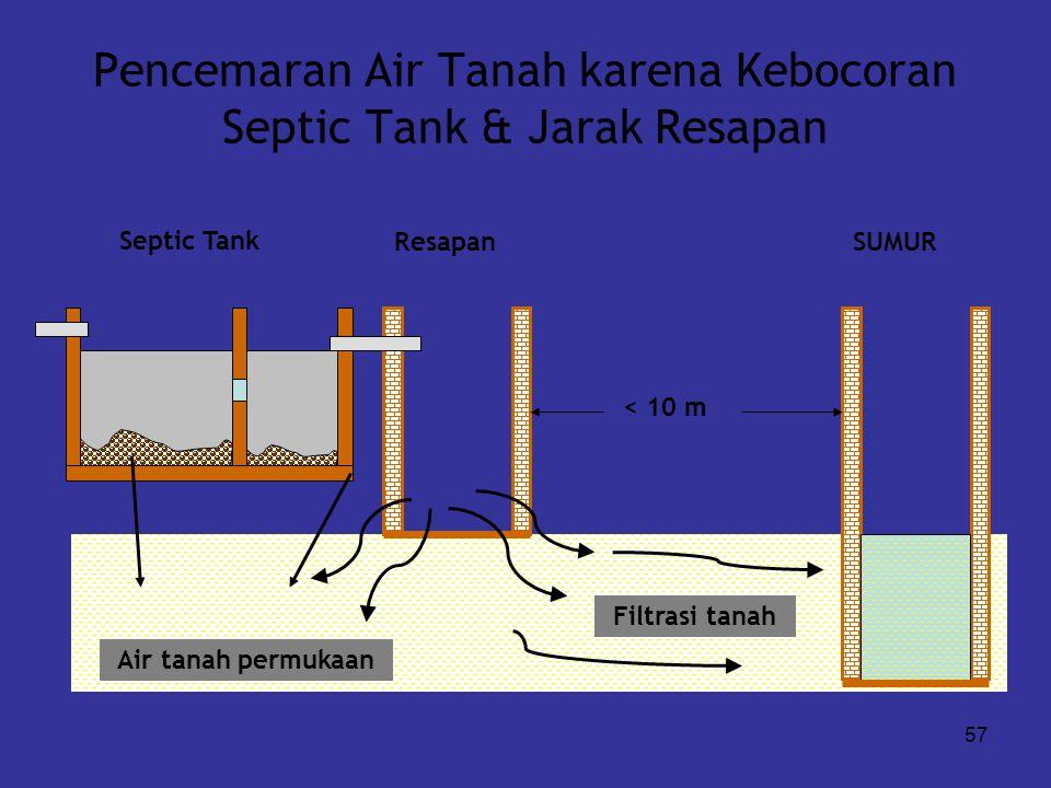 Pencemaran Air Tanah karena Kebocoran Septic Tank & Jarak Resapan