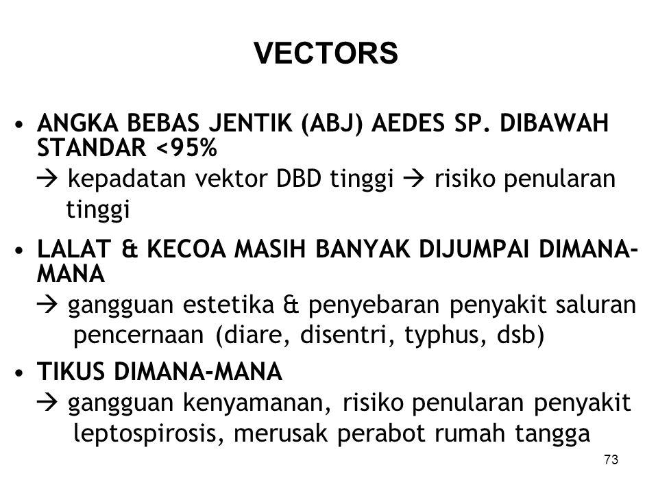 VECTORS ANGKA BEBAS JENTIK (ABJ) AEDES SP. DIBAWAH STANDAR <95%