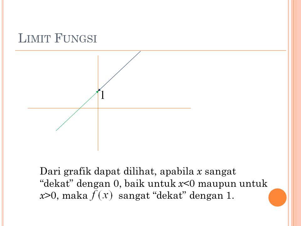 Limit Fungsi Dari grafik dapat dilihat, apabila x sangat dekat dengan 0, baik untuk x<0 maupun untuk x>0, maka sangat dekat dengan 1.