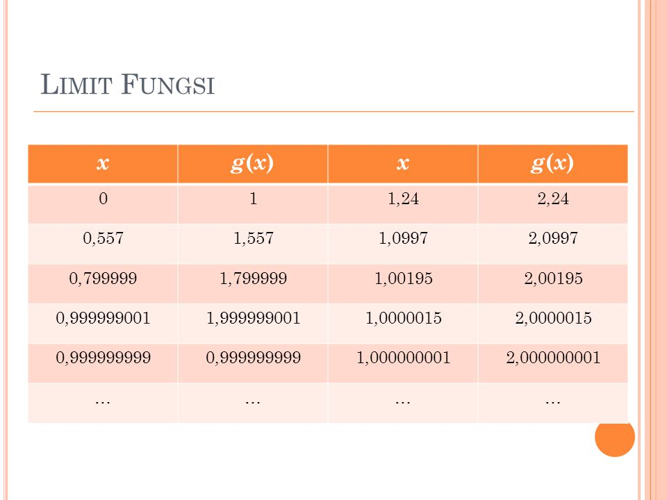 Limit Fungsi x. g(x) 1. 1,24. 2,24. 0,557. 1,557. 1,0997. 2,0997. 0,799999. 1,799999. 1,00195.