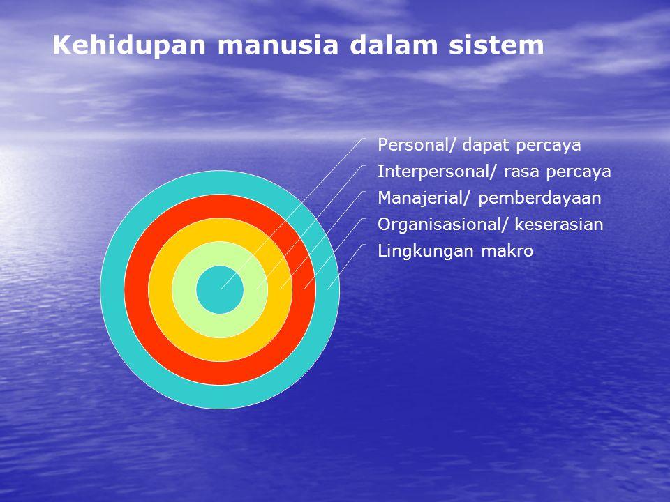 Kehidupan manusia dalam sistem