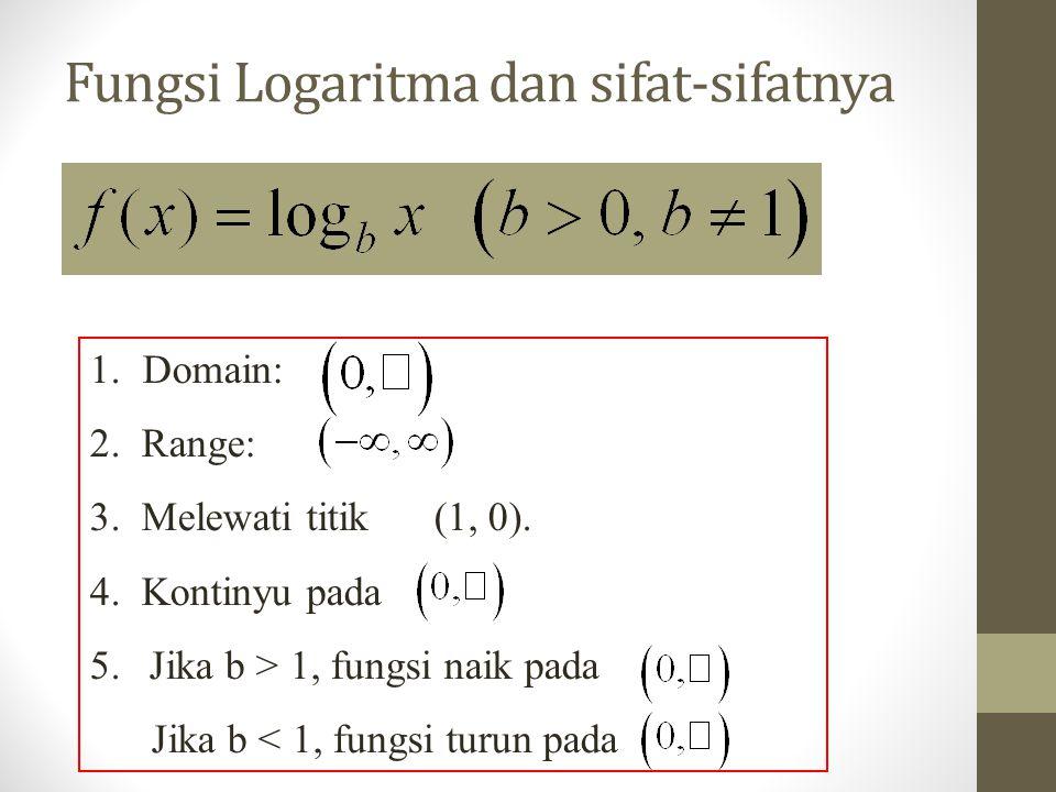 Fungsi Logaritma dan sifat-sifatnya