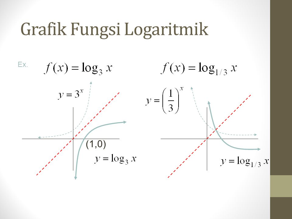 Grafik Fungsi Logaritmik