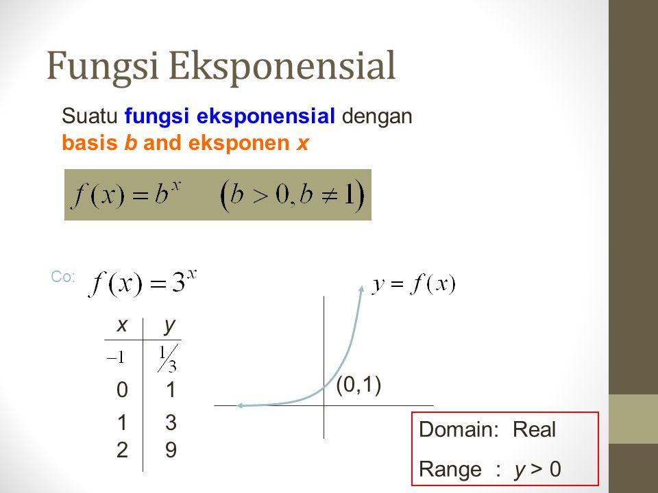 Fungsi Eksponensial Suatu fungsi eksponensial dengan basis b and eksponen x. Co: x y. (0,1)