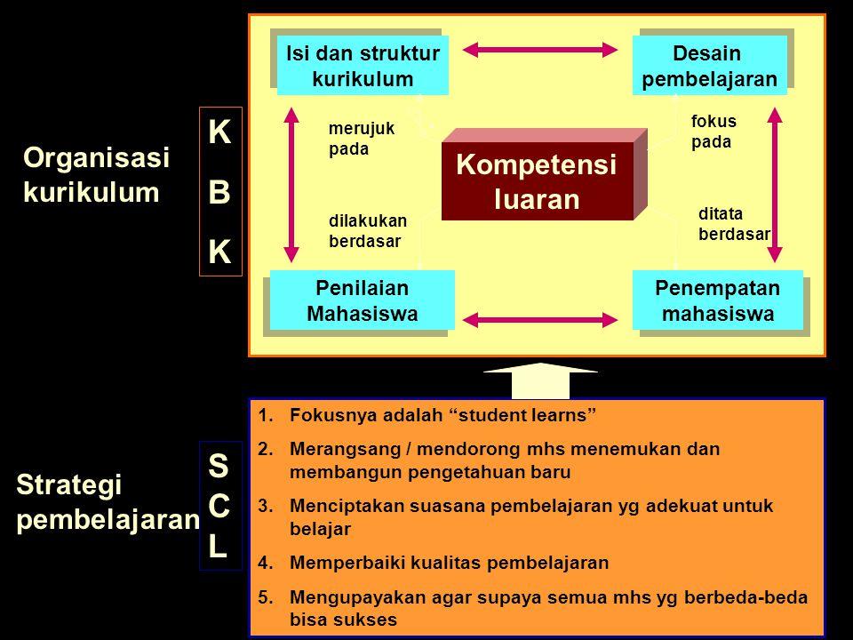 K B SCL Organisasi Kompetensi luaran kurikulum Strategi pembelajaran