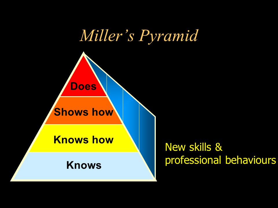 Miller's Pyramid Does Shows how Knows how New skills &
