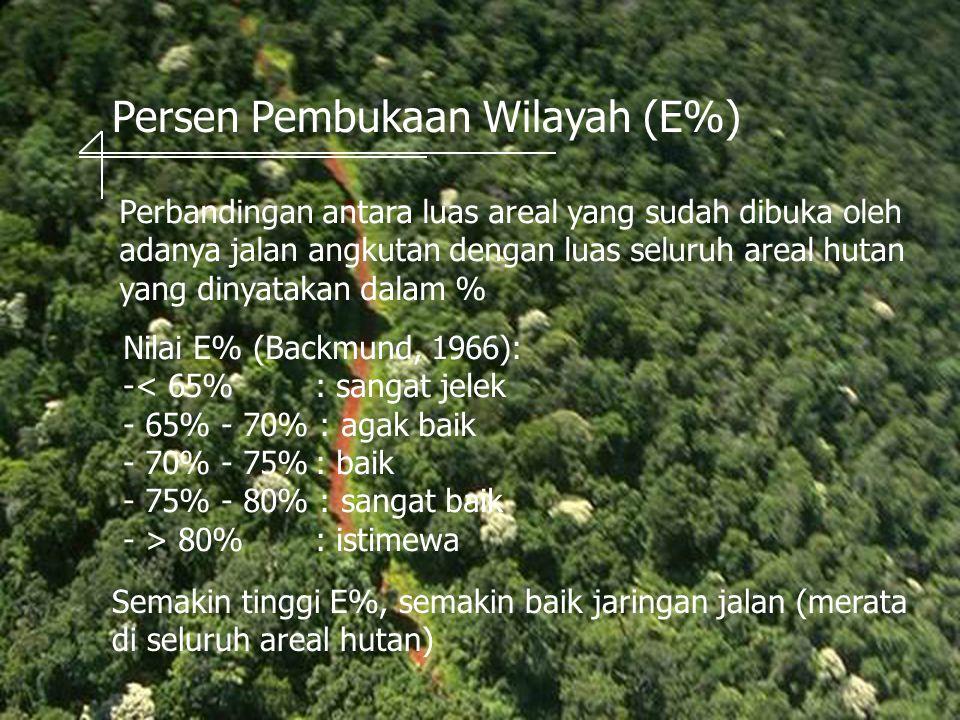 Persen Pembukaan Wilayah (E%)