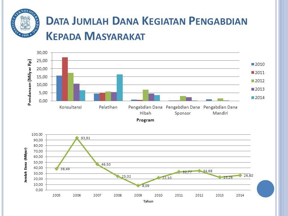 Data Jumlah Dana Kegiatan Pengabdian Kepada Masyarakat