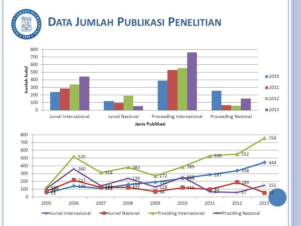 Data Jumlah Publikasi Penelitian