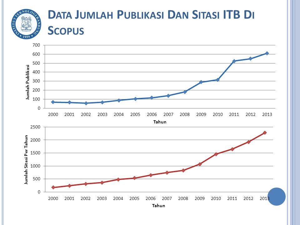 Data Jumlah Publikasi Dan Sitasi ITB Di Scopus