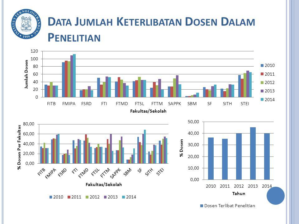 Data Jumlah Keterlibatan Dosen Dalam Penelitian