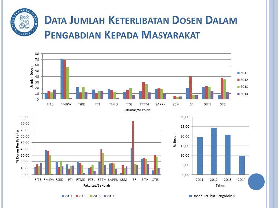 Data Jumlah Keterlibatan Dosen Dalam Pengabdian Kepada Masyarakat