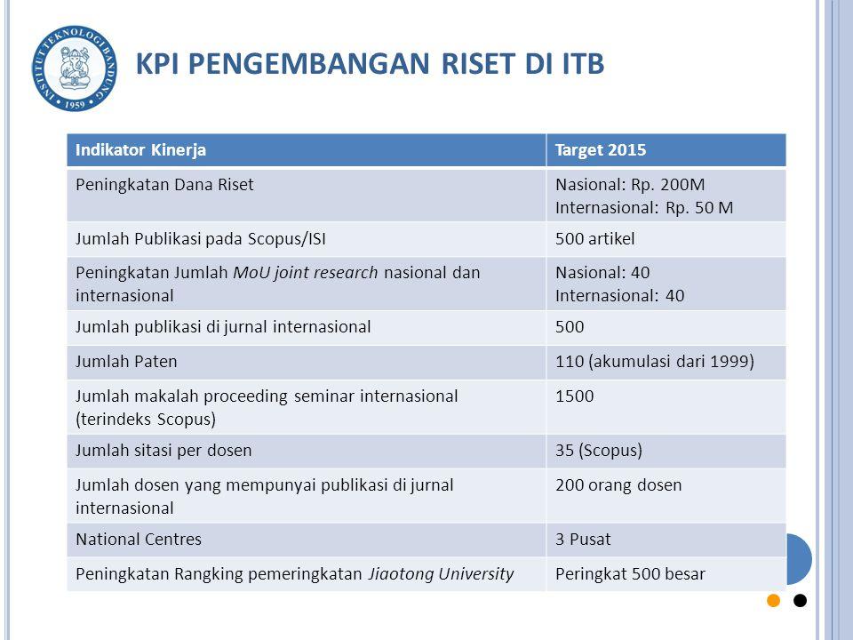 KPI PENGEMBANGAN RISET DI ITB
