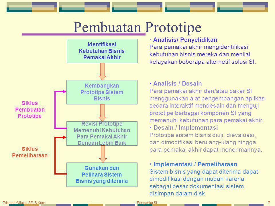 Prototipe Sistem Bisnis