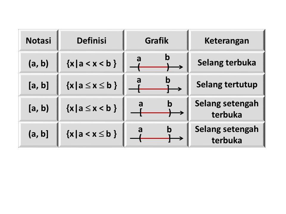 Notasi Definisi Grafik Keterangan (a, b) {x|a < x < b }