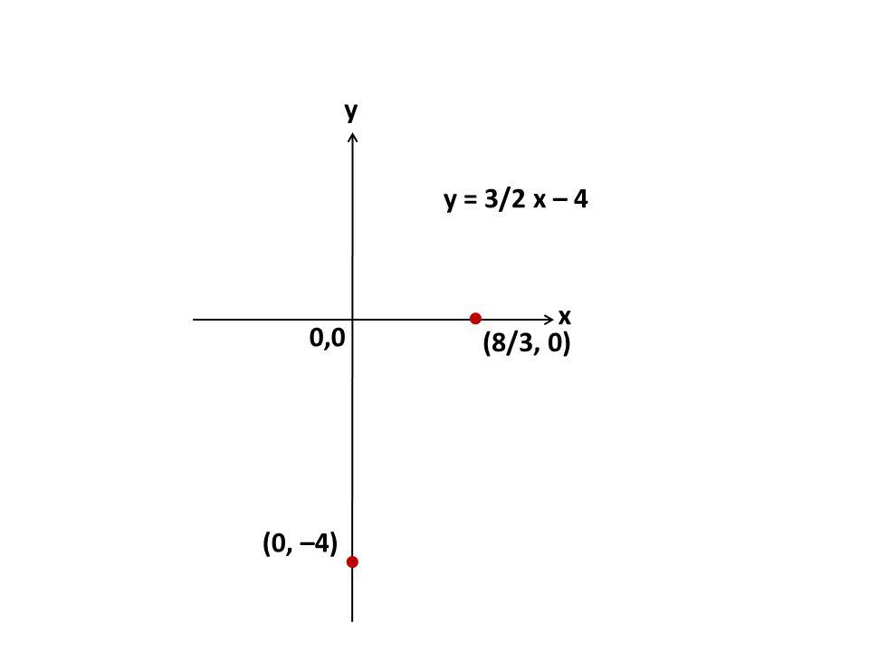 0,0 y x y = 3/2 x – 4  (8/3, 0) (0, –4) 