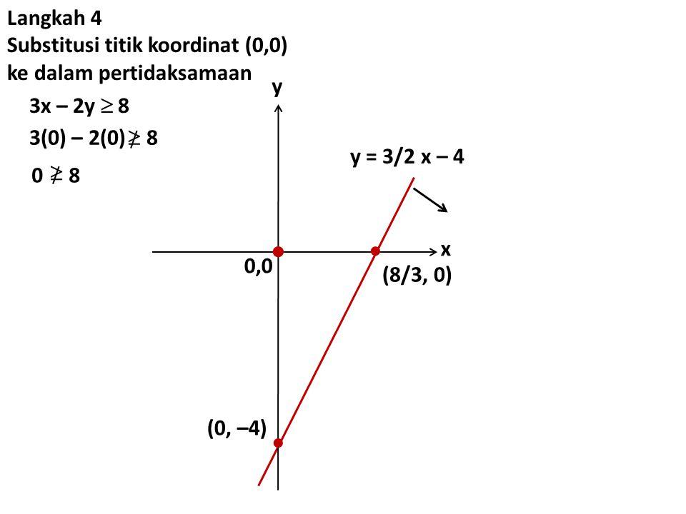    Langkah 4 Substitusi titik koordinat (0,0)