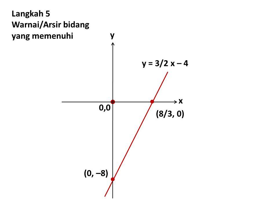    Langkah 5 Warnai/Arsir bidang yang memenuhi y y = 3/2 x – 4 x