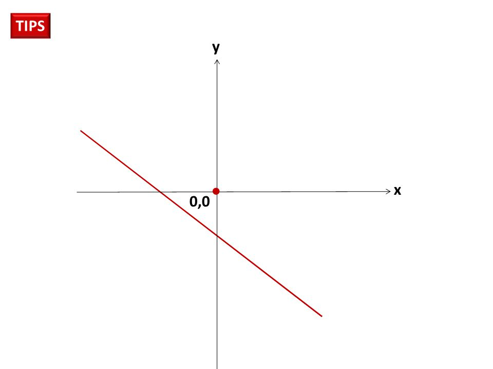 TIPS y L e b i h b e s a r  x 0,0 L e b i h k e c i l