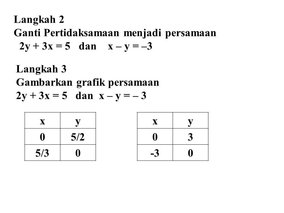 Langkah 2 Ganti Pertidaksamaan menjadi persamaan. 2y + 3x = 5 dan x – y = –3. Langkah 3. Gambarkan grafik persamaan.