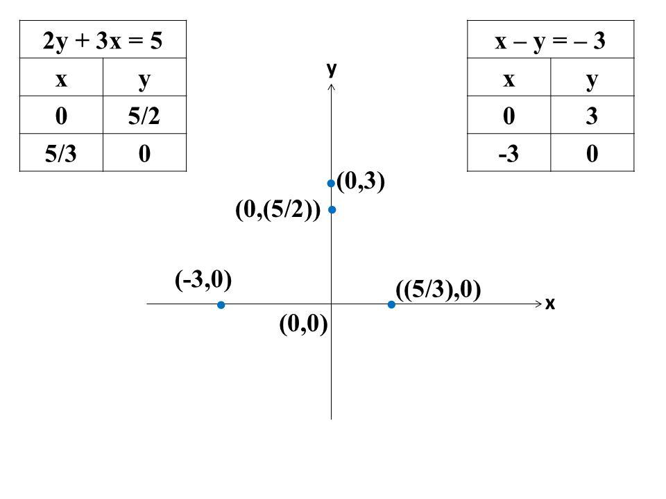 2y + 3x = 5 x y 5/2 5/3 x – y = – 3 x y 3 -3 (0,0) (0,3) (0,(5/2))