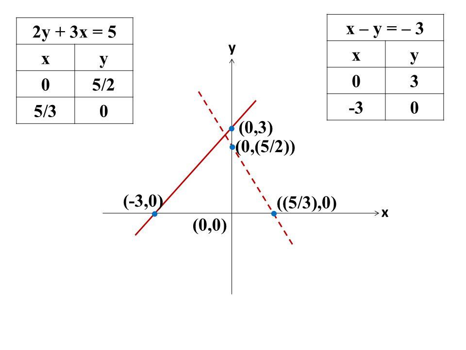 x – y = – 3 x y 3 -3 2y + 3x = 5 x y 5/2 5/3 (0,3) (0,(5/2)) (-3,0)