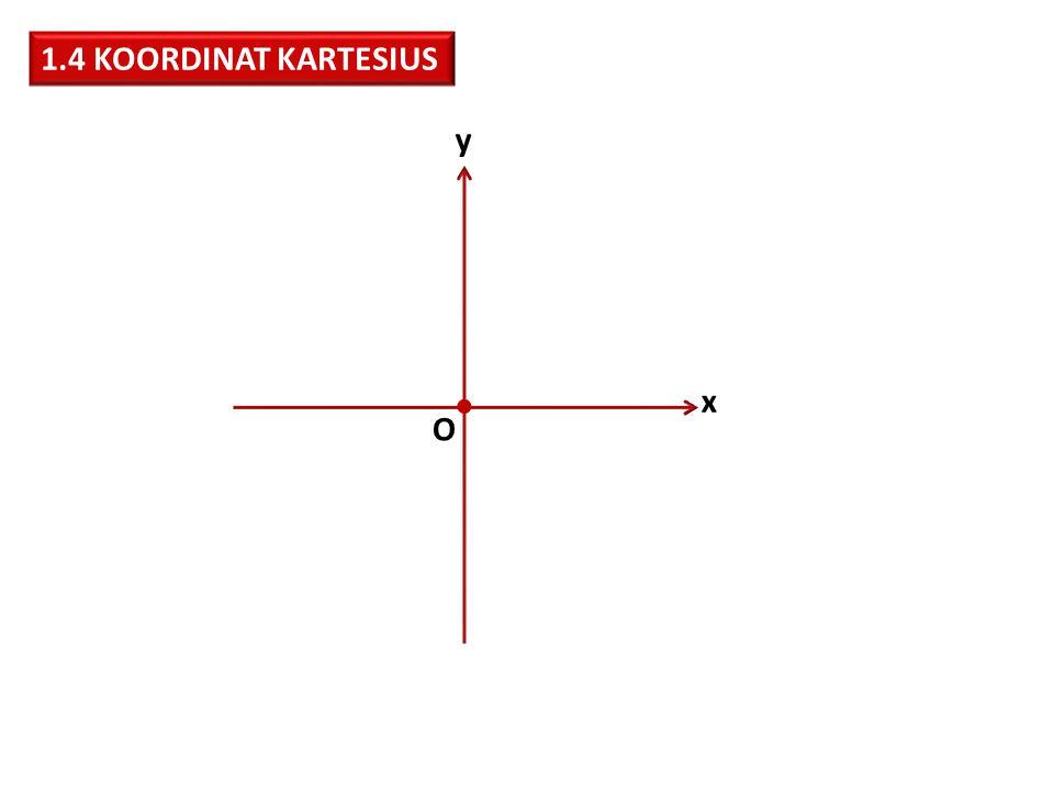 1.4 KOORDINAT KARTESIUS y  x O