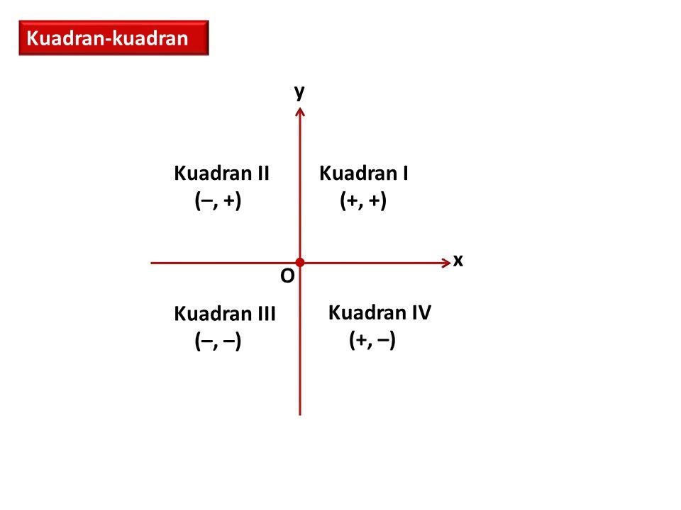  Kuadran-kuadran x y O Kuadran II (–, +) Kuadran I (+, +) Kuadran III