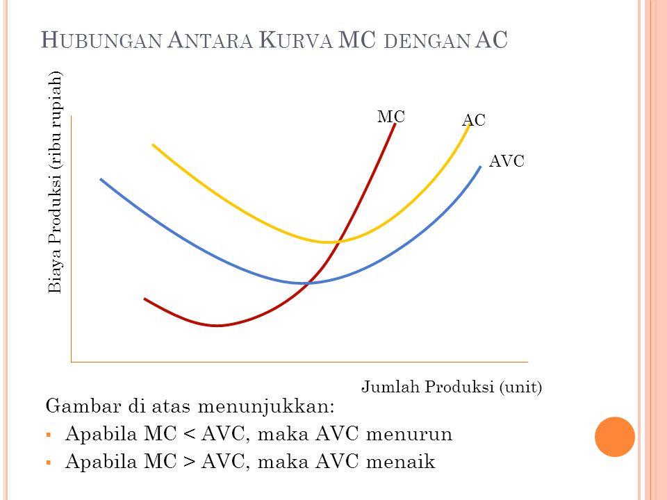Hubungan Antara Kurva MC dengan AC