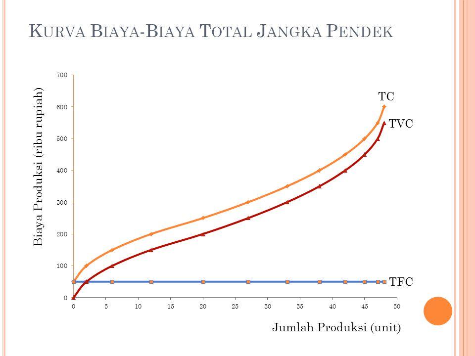 Kurva Biaya-Biaya Total Jangka Pendek