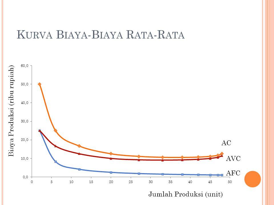 Kurva Biaya-Biaya Rata-Rata