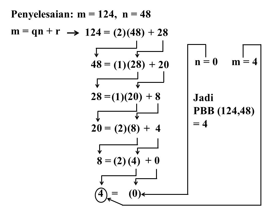 Penyelesaian: m = 124, n = 48 m = qn + r. 124 = (48) (2) + 28. n = 0. m = 4. 48 = (28)