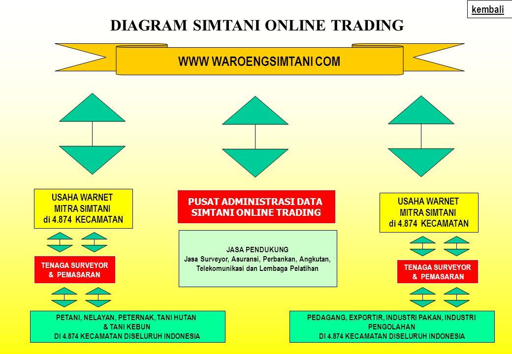DIAGRAM SIMTANI ONLINE TRADING