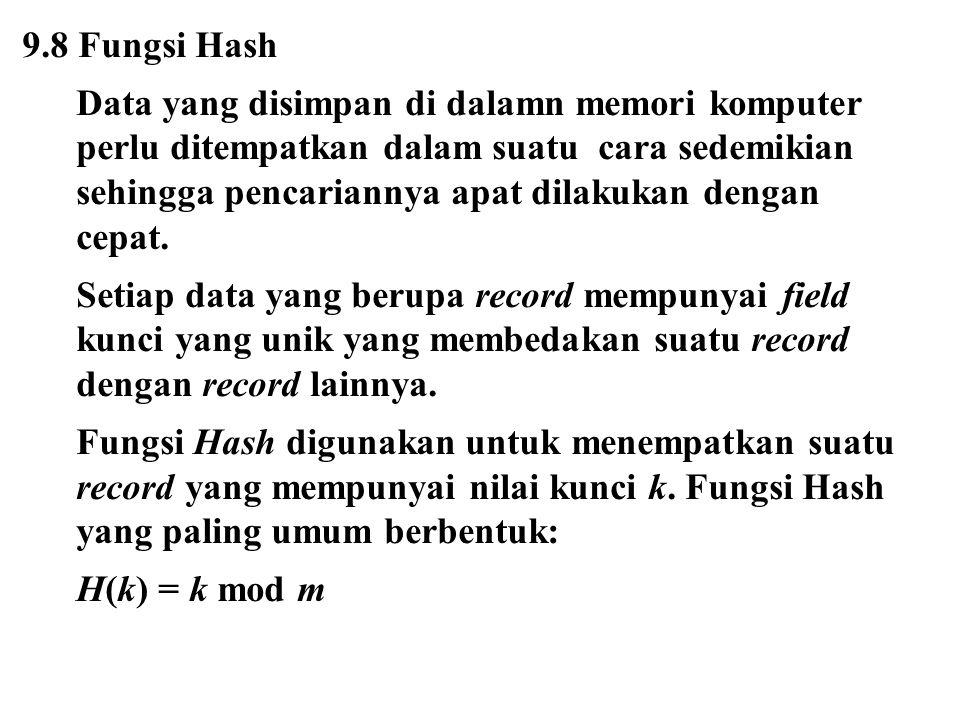 9.8 Fungsi Hash